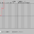 グラフの上下が試合の優劣を示しています